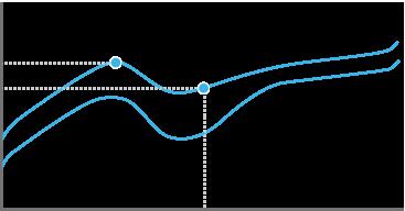 Romer-G 택타일 작동점 그래프
