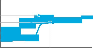 Graphique concernant le point d'actionnement du switch GX Blue