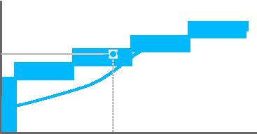 Gráfica de punto de actuación de Romer-G lineal