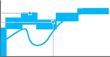 Gráfica de punto de actuación de Romer-G táctil