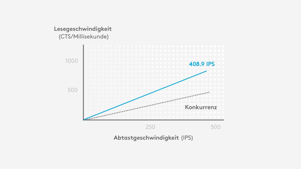 HERO liefert etwa die doppelte Lesegeschwindigkeit (cts/ms) gegenüber der Konkurrenz bei 400IPS