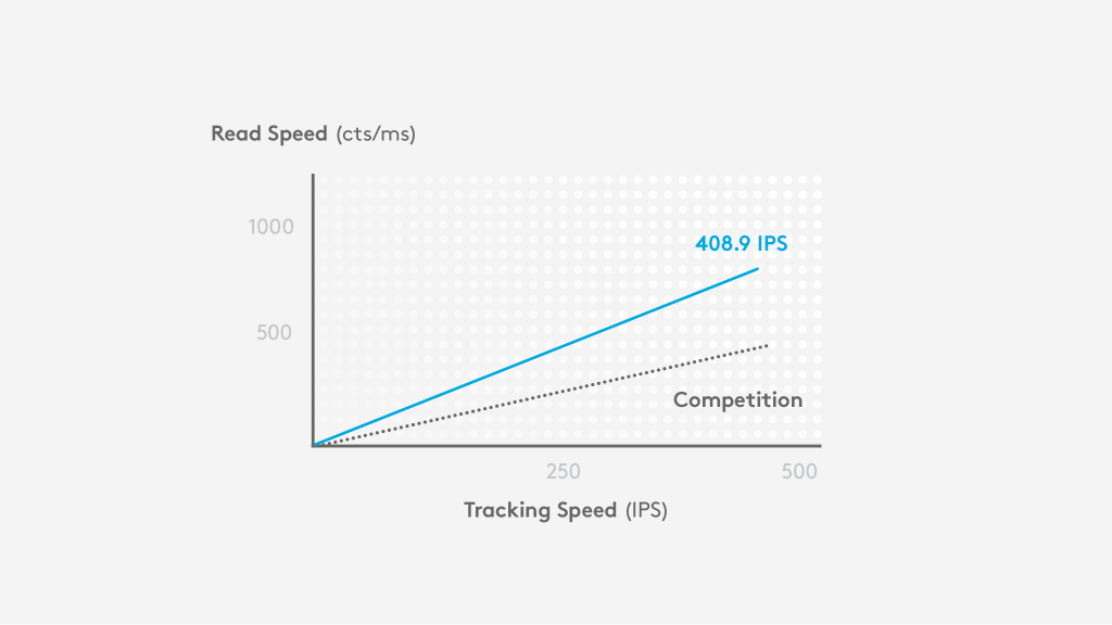 HERO delivers approximately double the read speed (cts/ms)  than competitors at 400 IPS