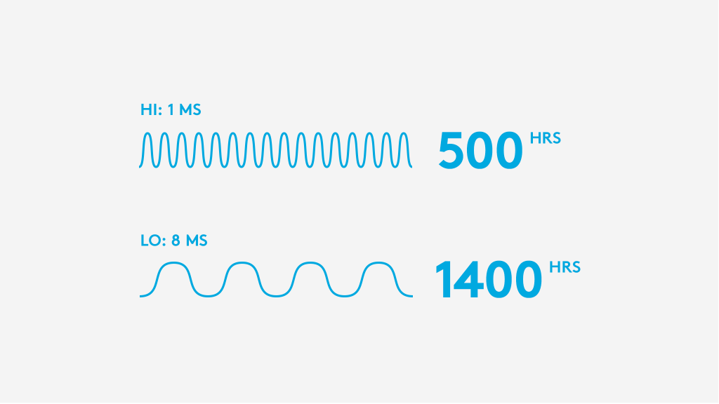 1 -8 ms frame rate adjustment = 500 - 1400 hrs battery life