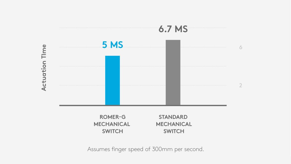 Romer-G mekanisk brytare: 5 ms aktiveringstid, standard mekanisk brytare: 6,7 ms aktiveringstid