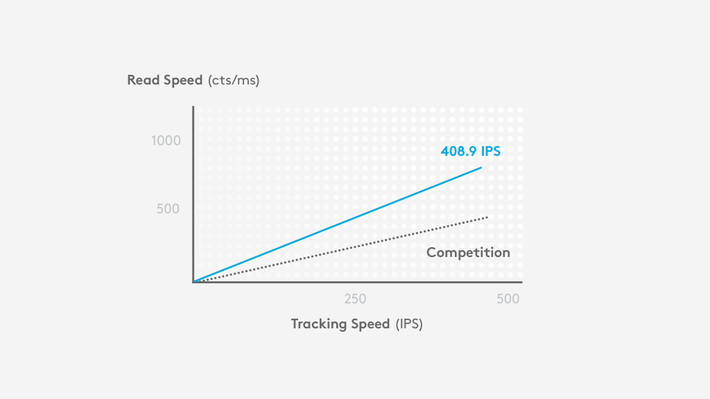 Graph: At high velocities around 400 IPS, HERO delivers accuracy across the full DPI range while competitors offer accuracy at a much smaller range