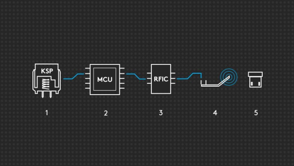 圖表顯示 LIGHTSPEED 技術涉及的端對端元件路徑