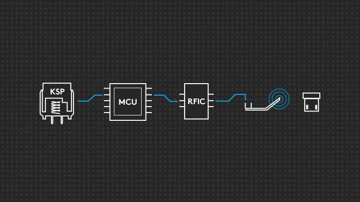 Diagramme affichant le cheminement des composants de bout en bout impliqués dans la technologie LIGHTSPEED