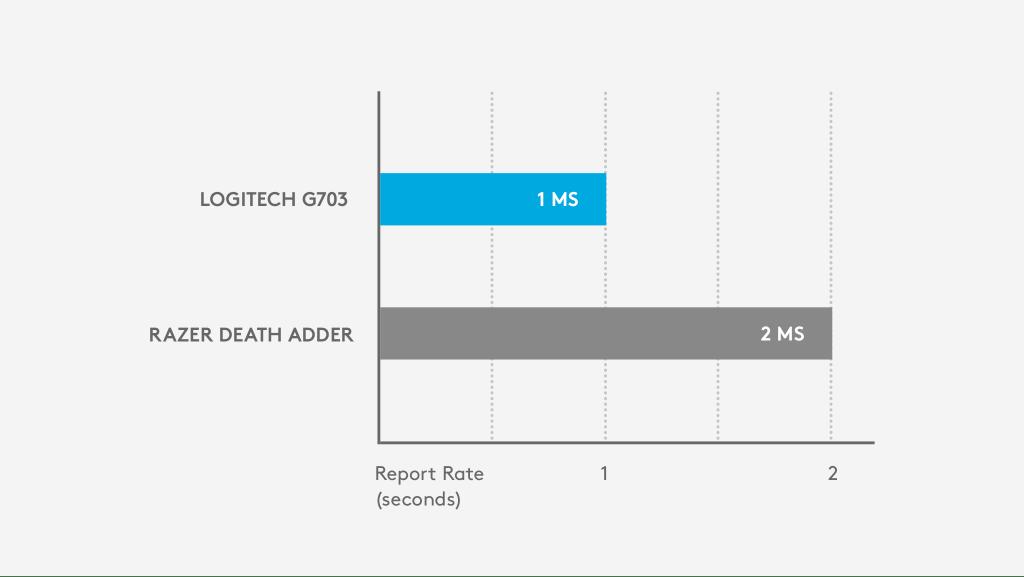 Logitech G703 - อัตราการรายงาน 1 มิลลิวินาที เทียบกับ Razer Death Adder - อัตราการรายงาน 2 มิลลิวินาที