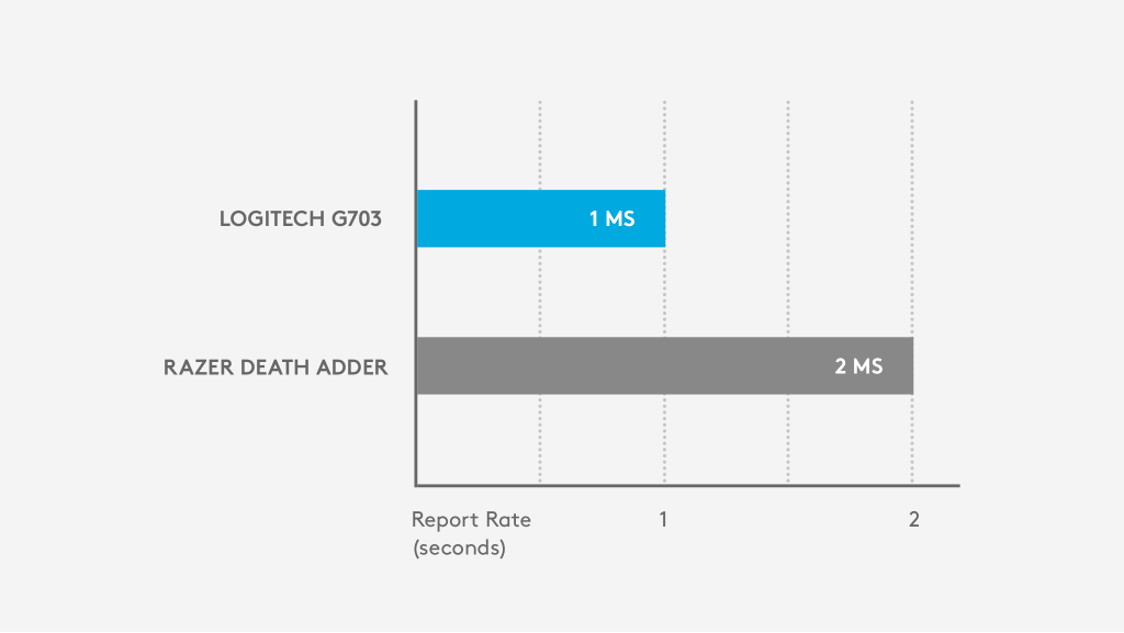 Logitech G703 - 1 ms report rate vs. Razer Death Adder - 2 ms report rate