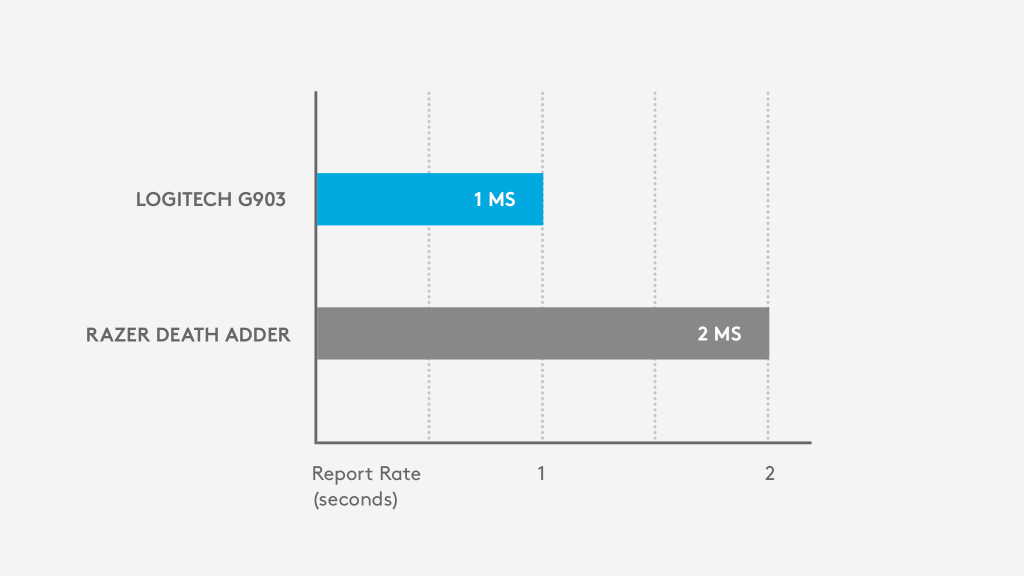 Logitech G903 - 1 ms report rate; Razer Death Adder - 2 ms report rate