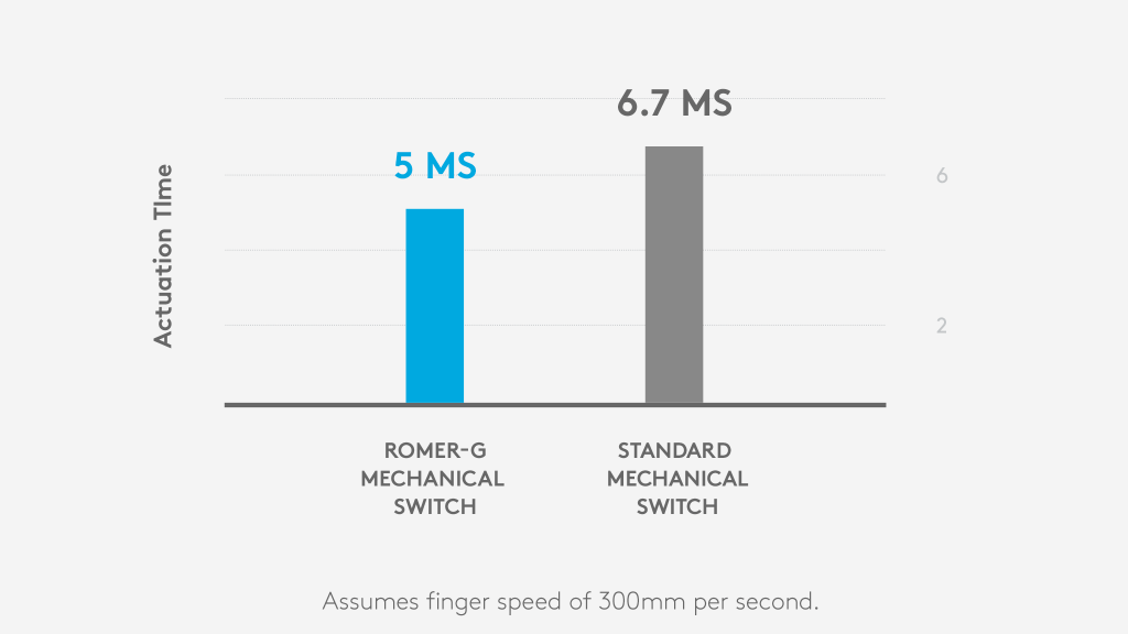 Mechanické spínače Romer-G: aktivační doba 5ms, běžné mechanické spínače: aktivační doba 6,7ms. Předpokládá rychlost prstu 300mm za sekundu