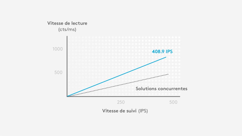 Le capteur HERO offre une vitesse de lecture (cts/ms) environ deux fois plus importante que la concurrence à 400IPS