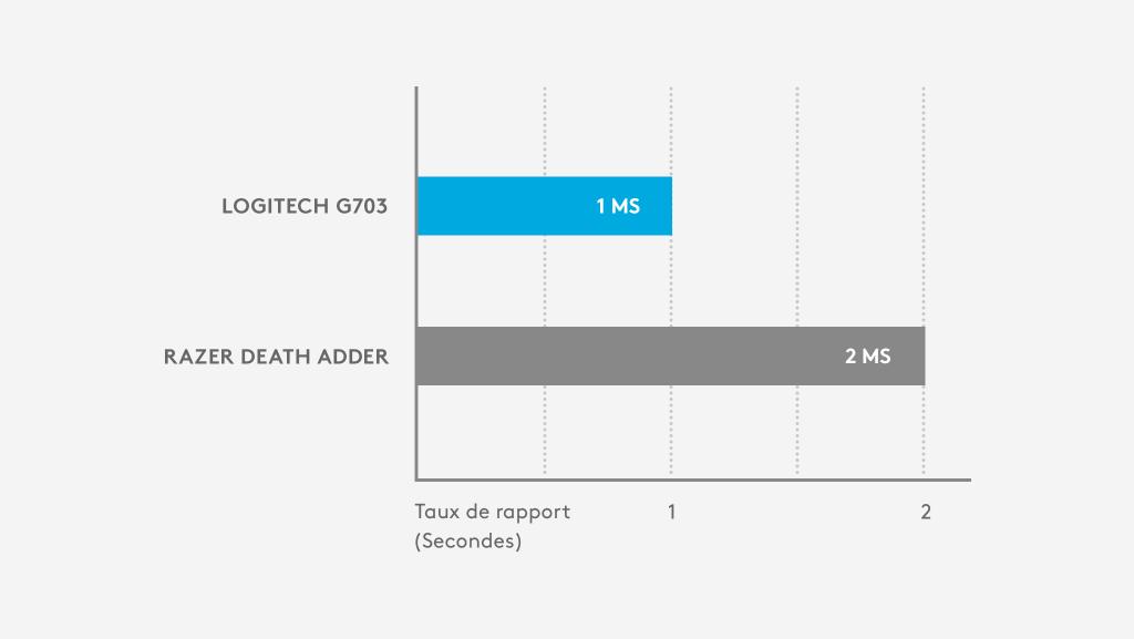 LogitechG703 - Taux de rapport de 1msvs. Razer Death Adder - Taux de rapport de 2ms