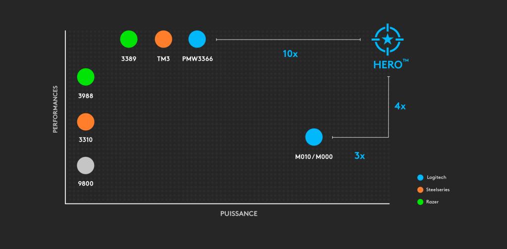 Graphique illustrant le capteur HERO en tête de liste en termes d'efficacité énergétique et de performances par rapport aux concurrents