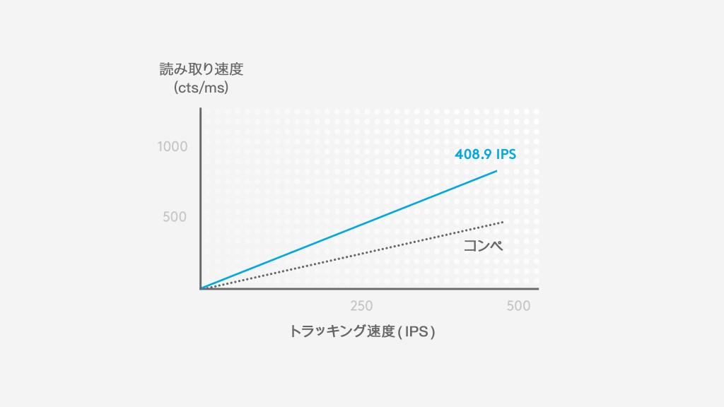 400IPSで、競合製品の約2倍の読み取り速度(cts/ms)を発揮します。