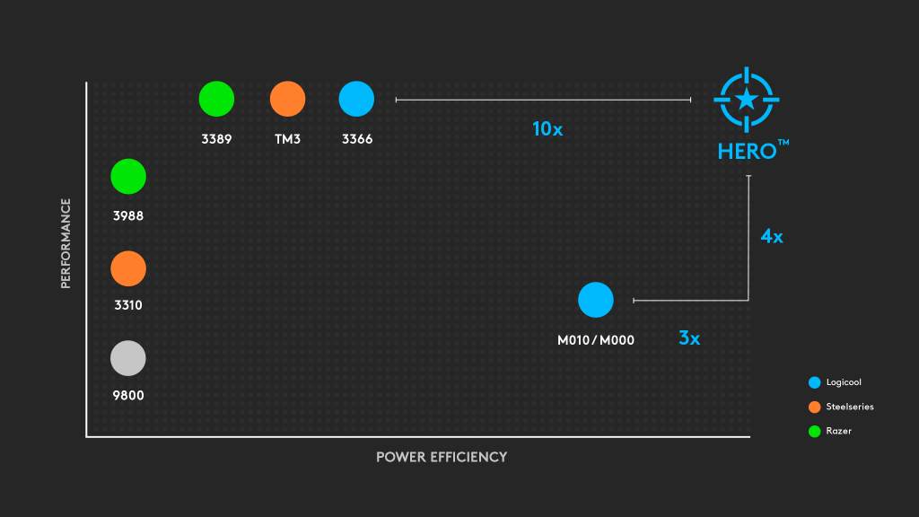 競合製品と比較して、電力効率とパフォーマンスでHEROセンサーが上回っていることを示したグラフ
