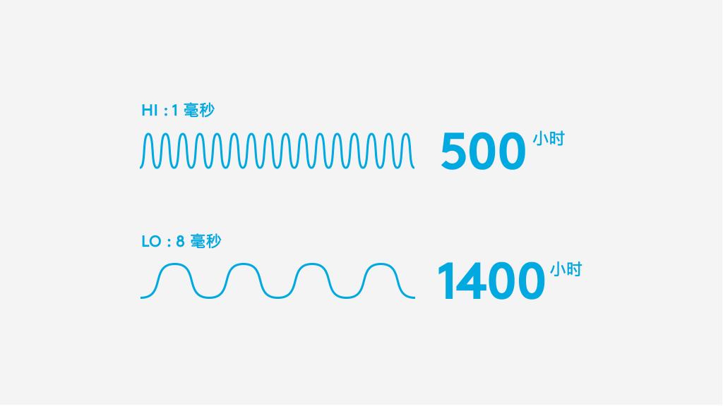 1 -8 毫秒帧率调整 = 500 - 1400 小时电池寿命