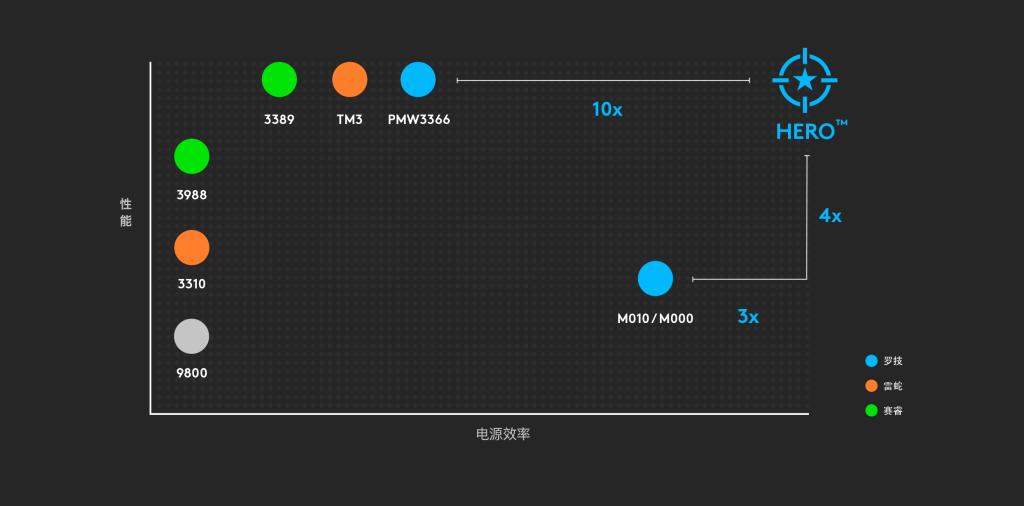图表:列出的其他竞争对手均无法企及 HERO 同时具有的高功率效率和高性能