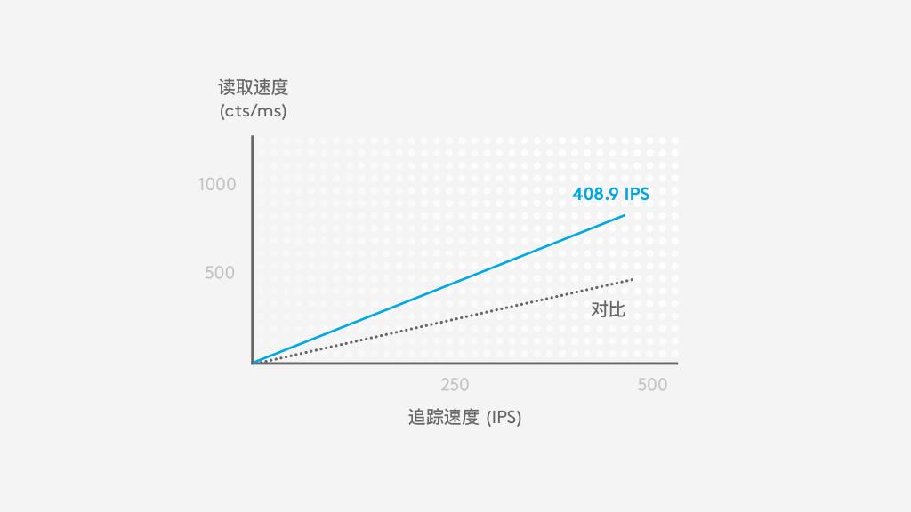 图表:在约 400 IPS 的高速度下,HERO 在整个 DPI 范围内提供精确度,而竞争对手只能更小的范围内提供精确度