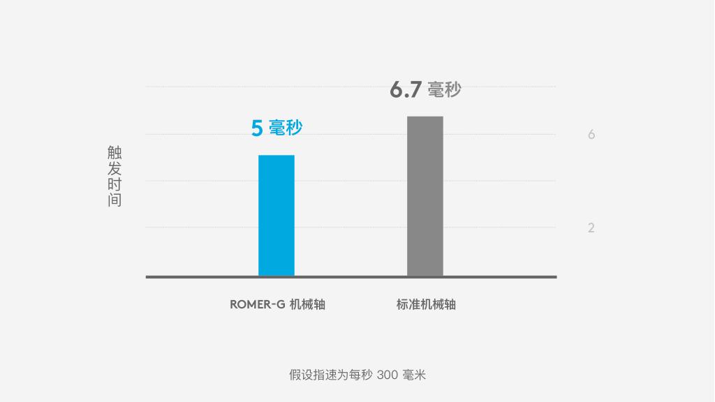Romer-G 机械轴:5 毫秒触发时间,标准机械轴:6.7 毫秒触发时间。假设指速为每秒 300 毫米