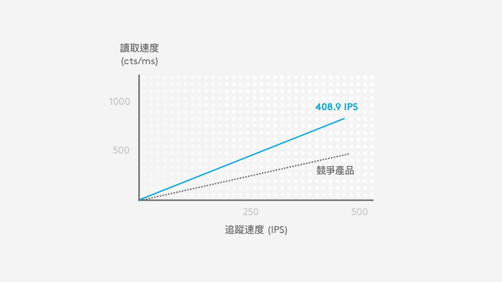 HERO 在 400 IPS 時較競爭產品提供約快 2 倍的讀取速度 (cts/ms)