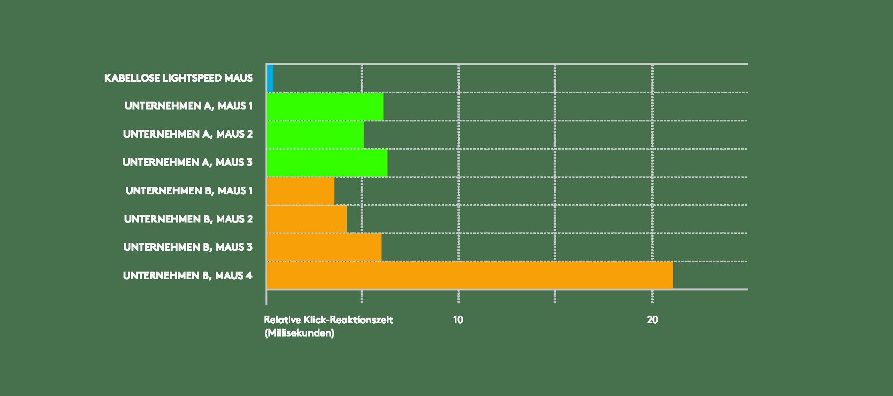 Diagramm zeigt die schnellere LIGHTSPEED Technologie im Vergleich zur Konkurrenz