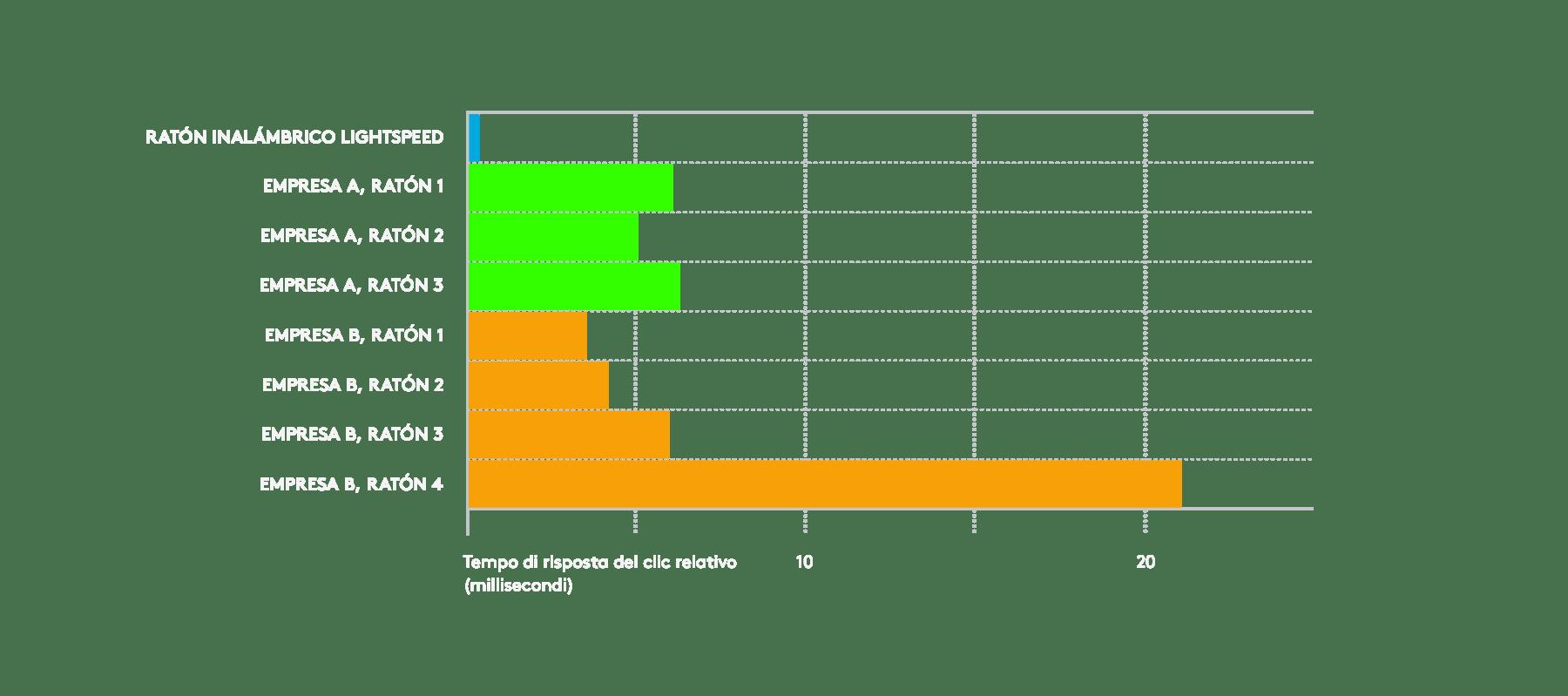 Gráfica que muestra la velocidad de la tecnología inalámbrica LIGHTSPEED superior a la de sus competidores