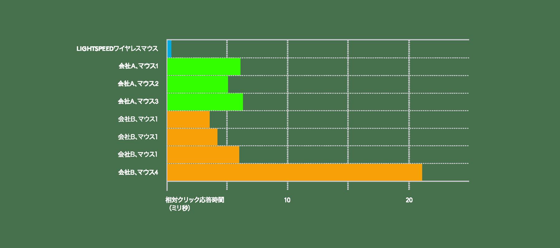 LIGHTSPEEDワイヤレス テクノロジーが競合製品よりも高速であることを示した表