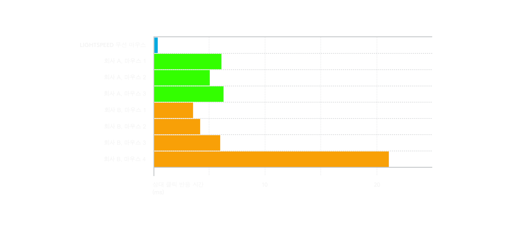 LIGHTSPEED 무선 기술이 경쟁 제품보다 빠르다는 것을 보여주는 차트