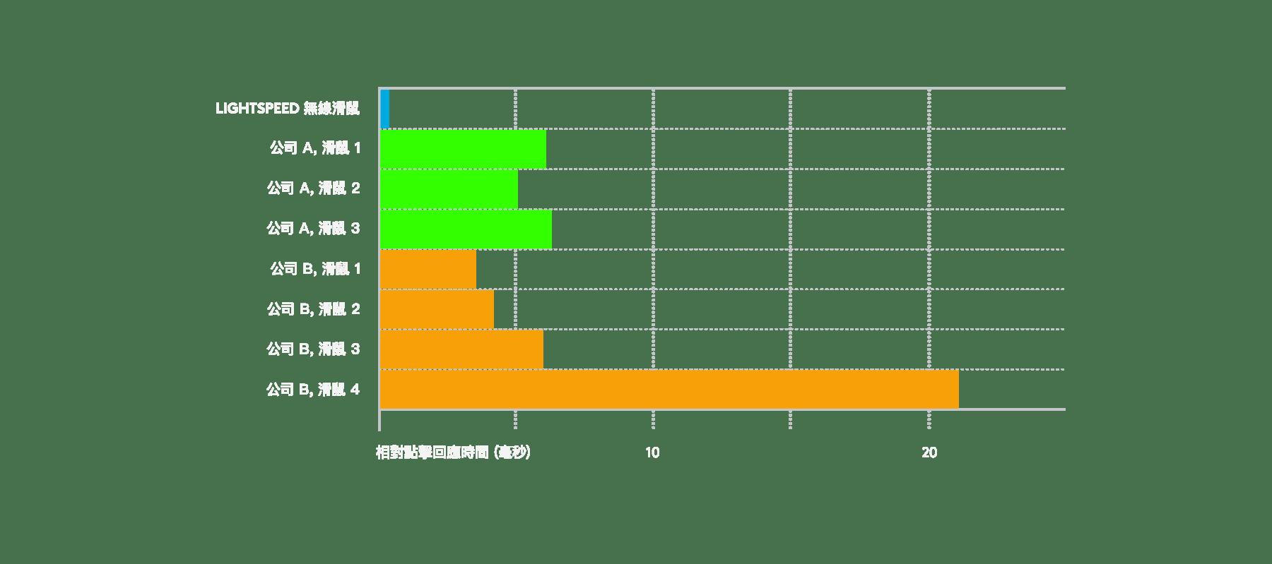 圖表顯示 LIGHTSPEED 無線技術比競爭產品更快